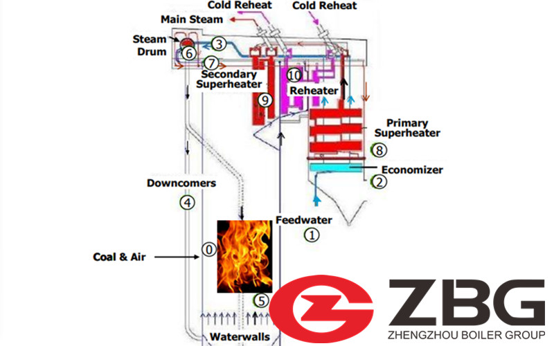 How a Coal Power Plant Boiler Works ?